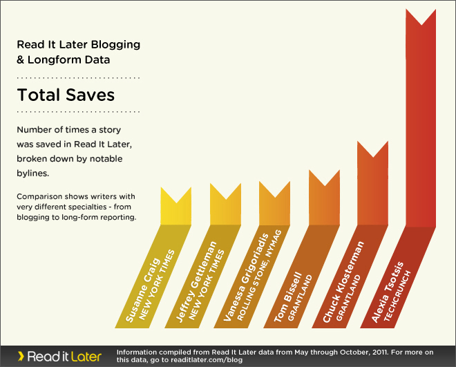 Blogger v. Longform total saves