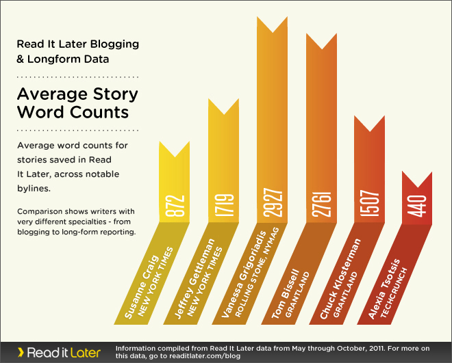 Blogger v. Longform average word counts