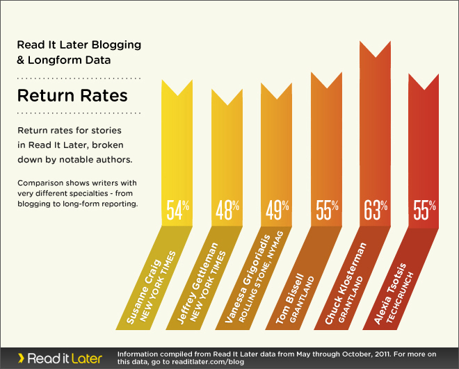 Blogger v. Longform, return rates