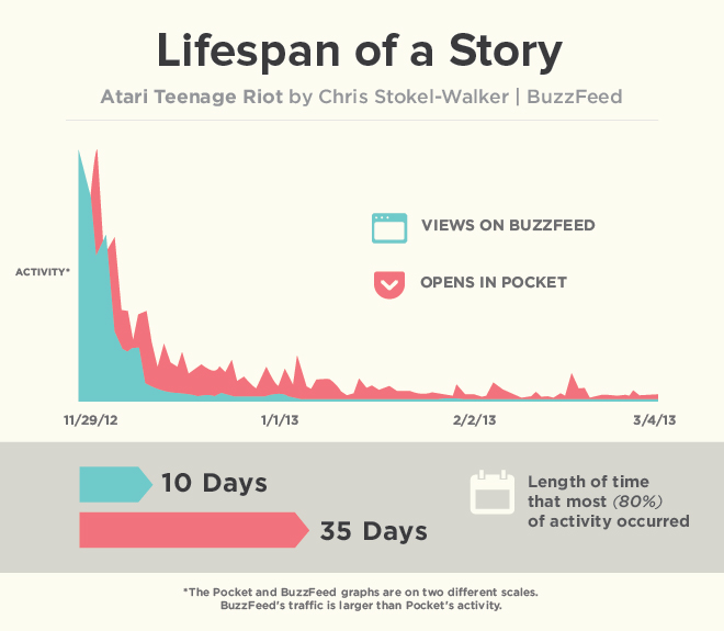 Lifespan of a Story with Pocket